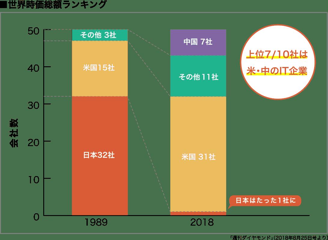 「世界時価総額ランキング」の多くが米中のIT企業
