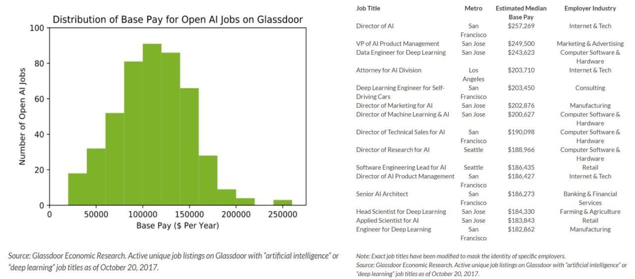AI-Salary